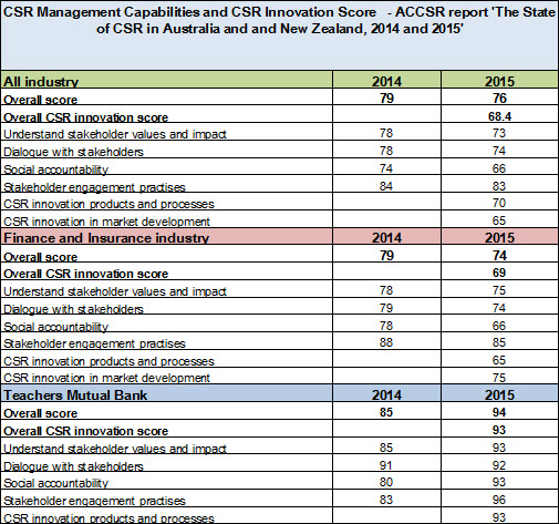 CSR management capabilities and CSR innovation scores