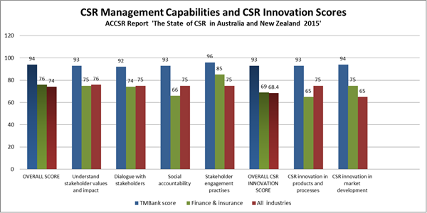 CSR Management Capabilities